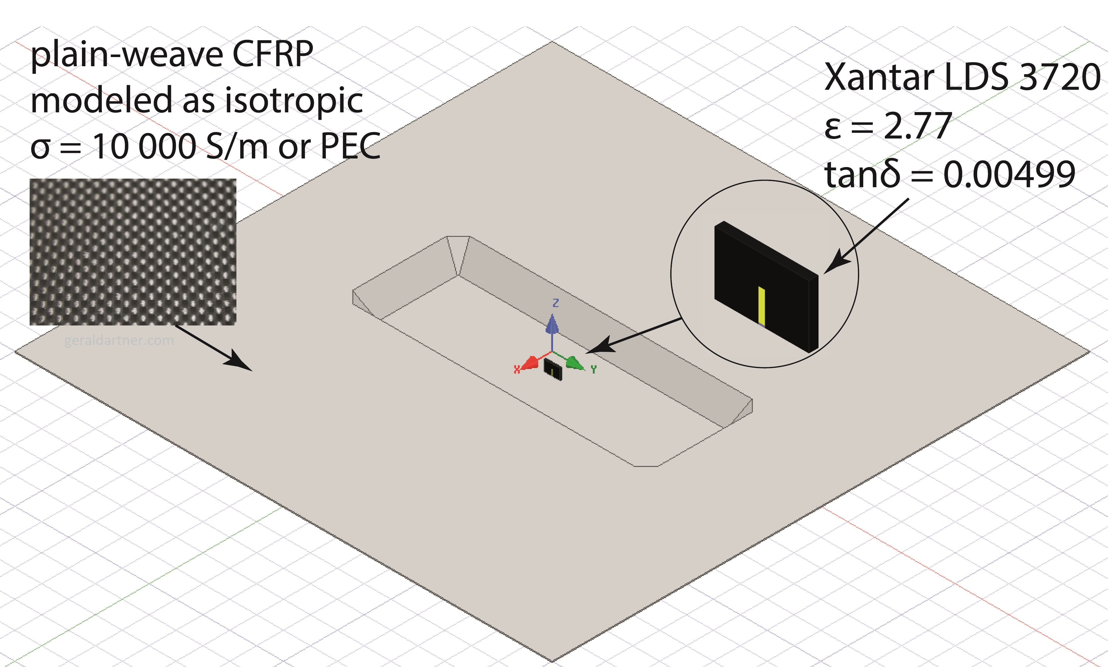 Simulation Model for Chassis Antenna Cavities Made from CFRP